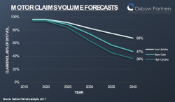 Motor Claims 2040: Are Insurers Ready?