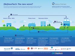 ReInsurTech the new wave
