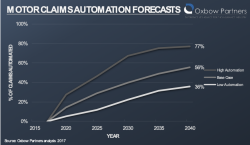 Motor claims automation forecasts