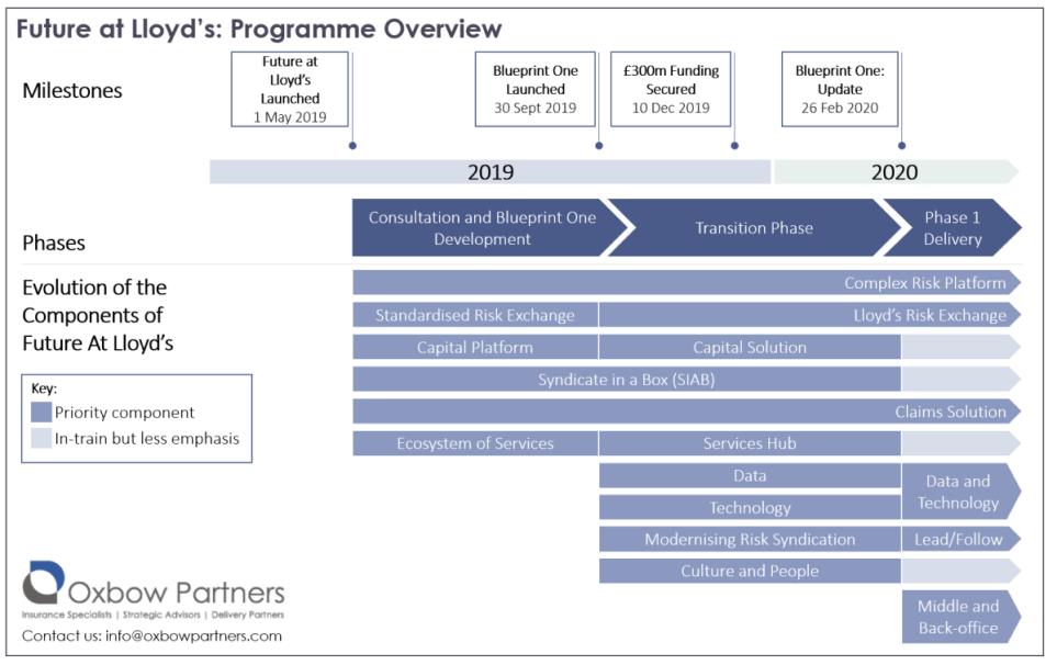 Future at Lloyds Programme Overview