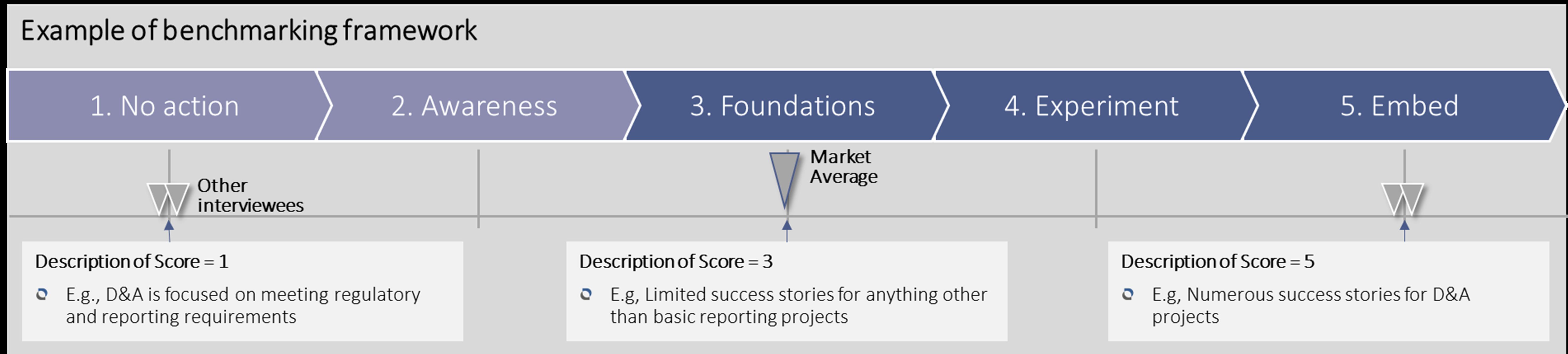 Example of Data & Analytics benchmarking framework