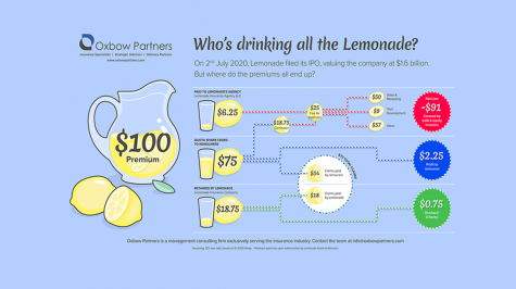 Who's drinking all the Lemonade?