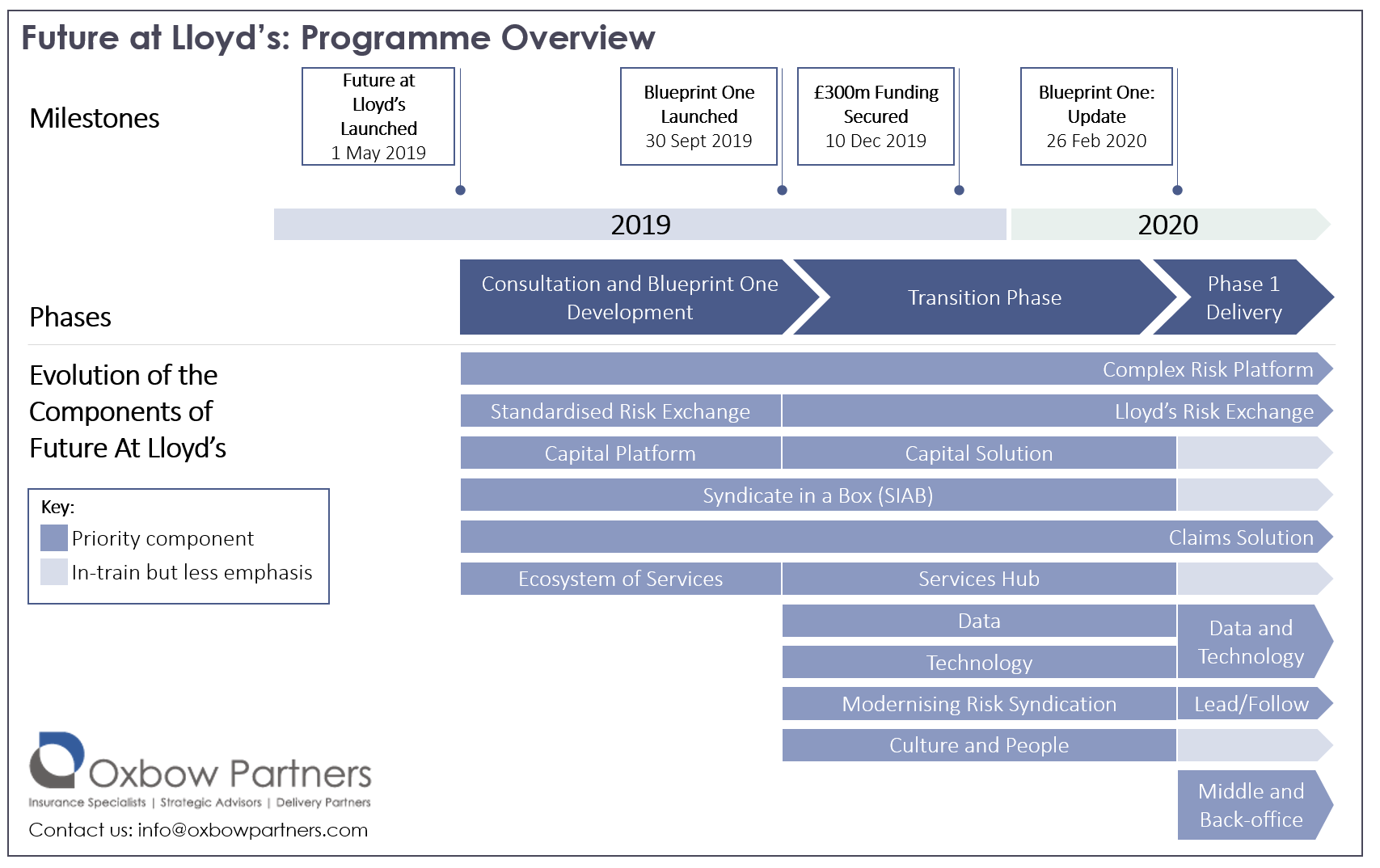 Future at Lloyd's Programme Overview Blueprint One Update Infographic