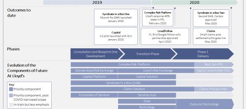 Future at Lloyd's: Blueprint One Update