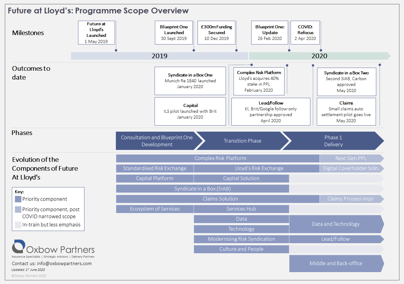 Oxbow Partners Future at Lloyd's : Programme Scope Overview Infographic