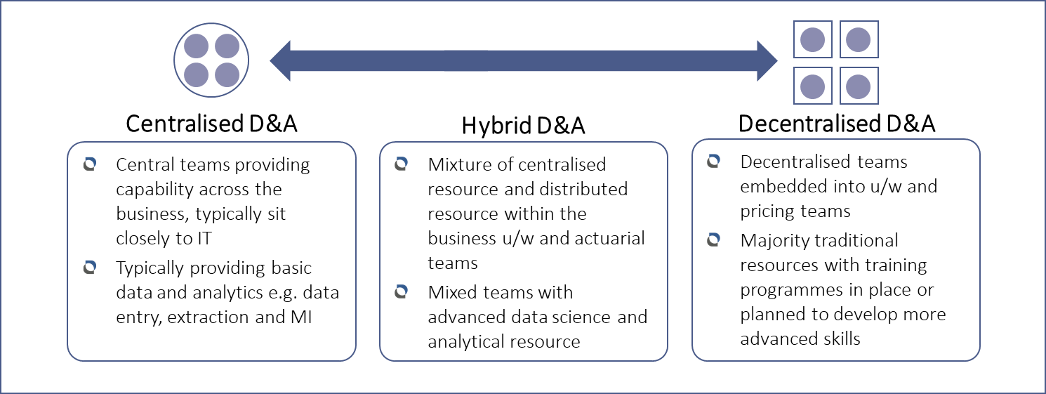 Three Data & Analytics operating models