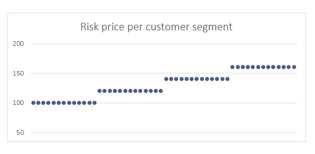 Risk price per customer segment in current insurance pricing practises.