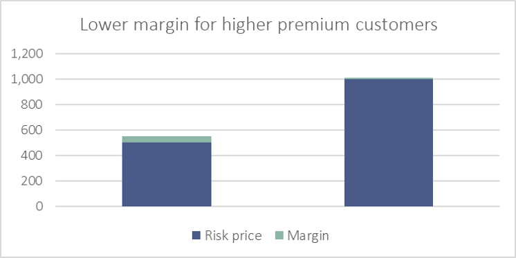 """Bar chart displaying """"Lower margin for high premium customers"""" in insurance pricing practises."""