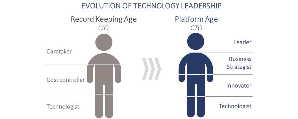 Evolution of technology leadership