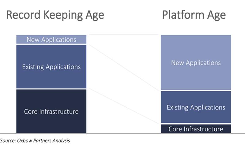 record keeping age vs. platform age