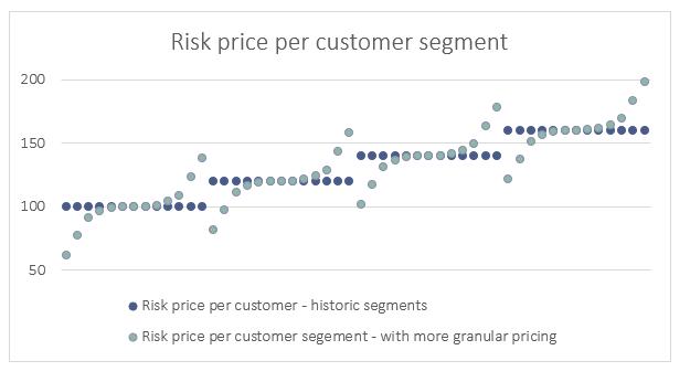 "Chart displaying ""risk price per customer segment"" in insurance pricing practises."