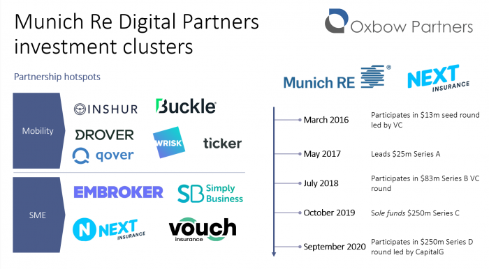 "Oxbow Partners slide titled ""Munich RE Digital Partners investment clusters"""