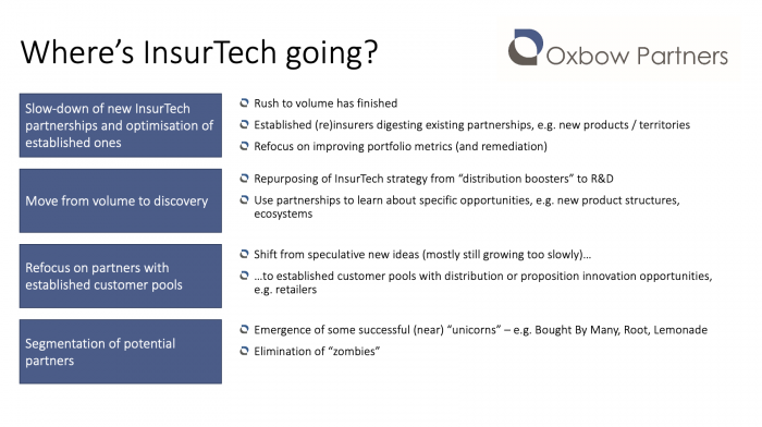 "Oxbow Partners slide titled ""Where's InsurTech going?"" explaining the future of InsurTech."
