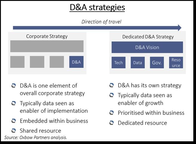 D&A strategies