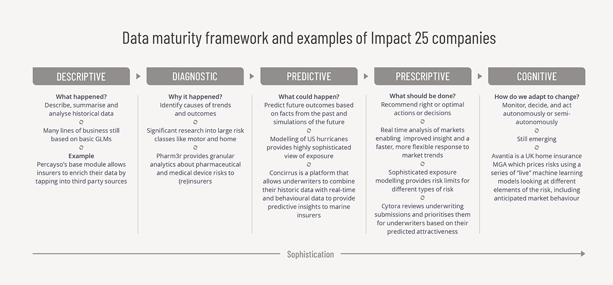 Data Maturity Framework