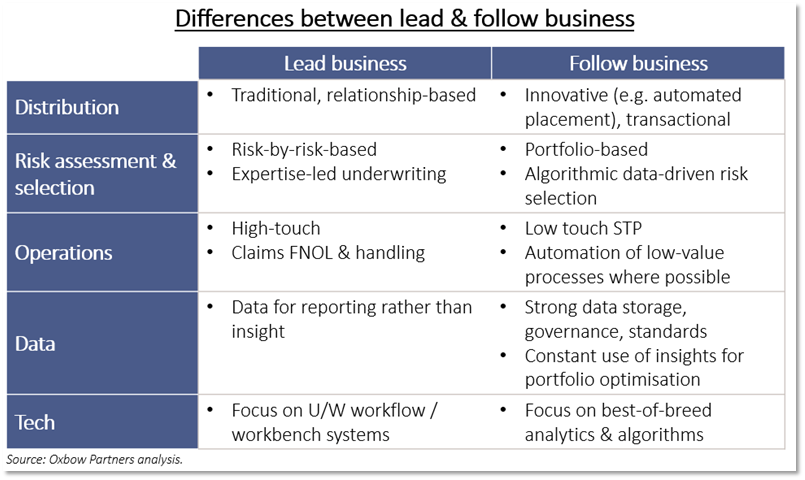 Difference between lead and follow business