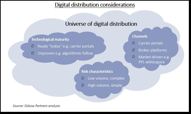 Digital distribution considerations