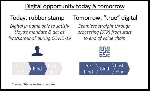 Digital opportunity today & tomorrow