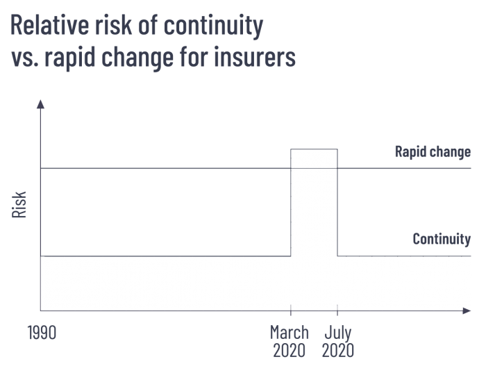 Relative risk of continuity vs. rapid change for insurers