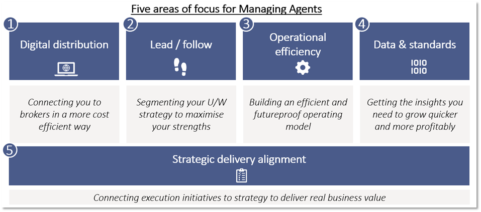Five areas of focus for Managing Agents