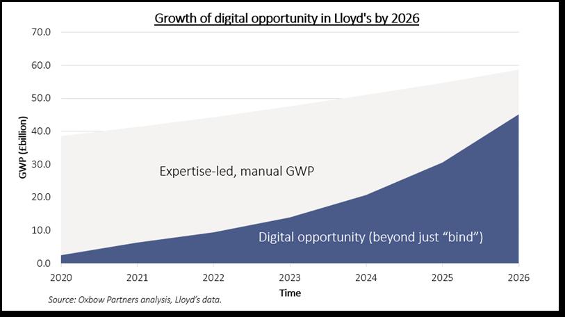 Growth of digital opportunity in Lloyd's by 2026