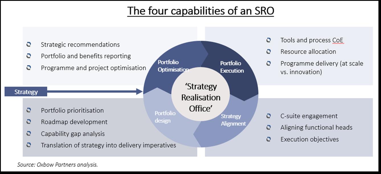 The four capabilities of an SRO