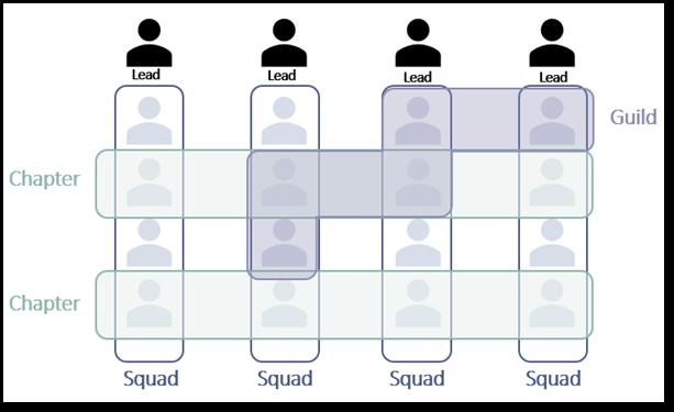 """""""Beazley Digital"""": Illustration of """"tribe"""" operating model. Oxbow Partners Analysis."""