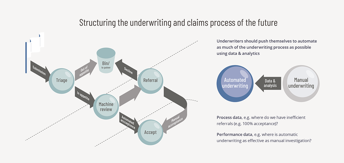 Underwriting Claims Process of the Future