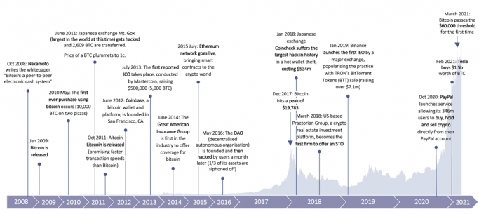 Cryptocurrency and insurance timeline