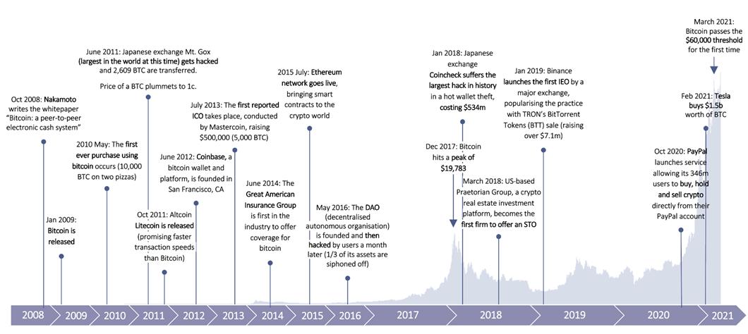 Crypto timeline