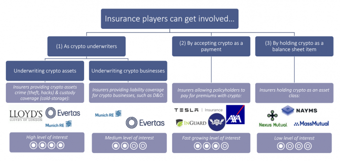 Insurance players can get involved in cryptocurrency in four ways