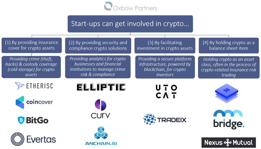 Start-ups can get involved in crypto...