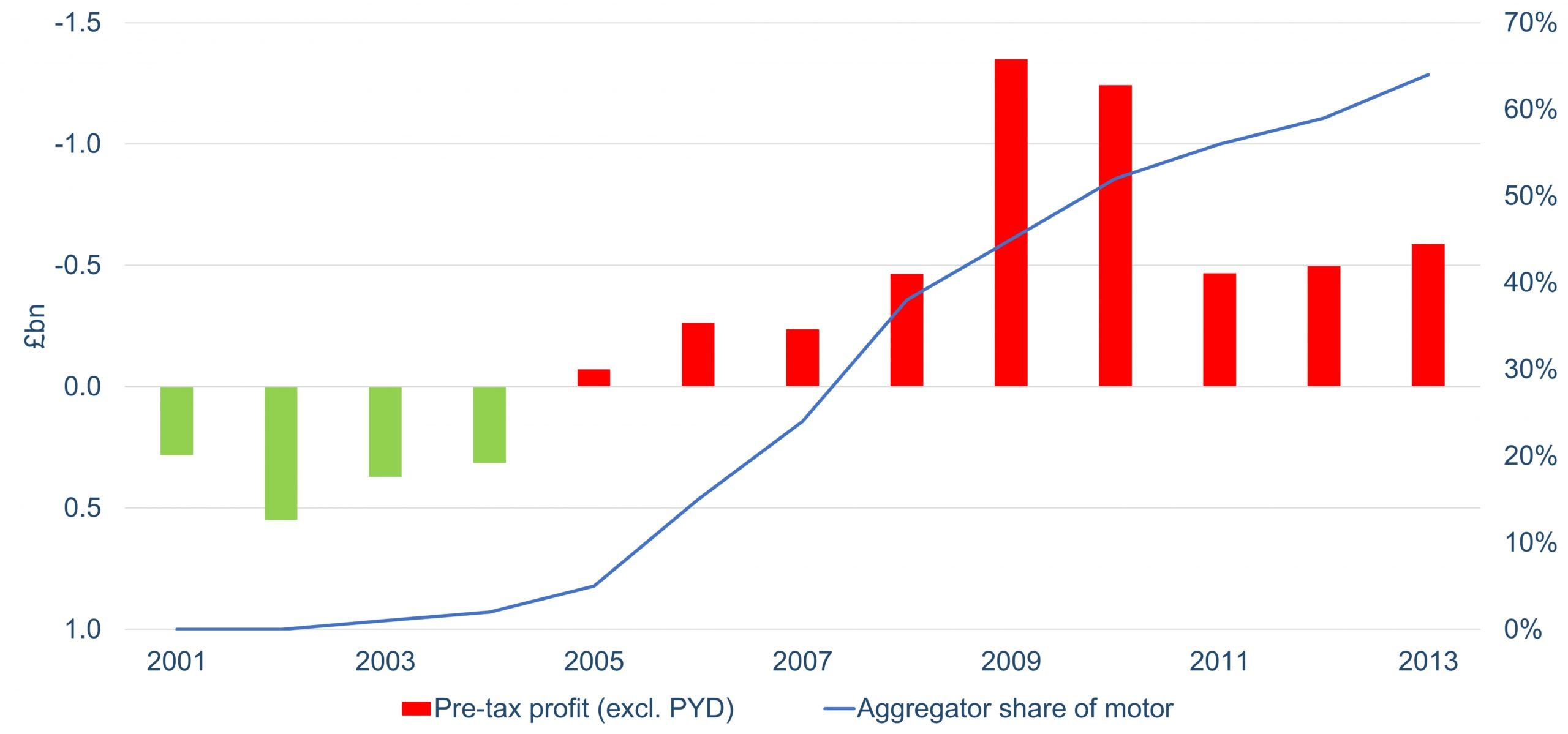Figure 1 - Impact of price comparison website growth on UK market profitability